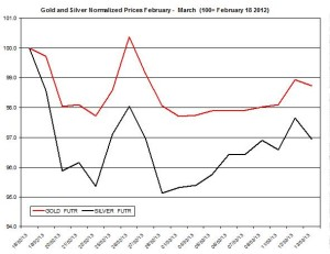 Gold & silver outlook 2013  March 14