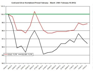 Gold & silver outlook 2013  March 15
