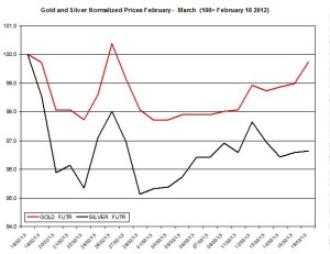 Gold & silver outlook 2013  March 19