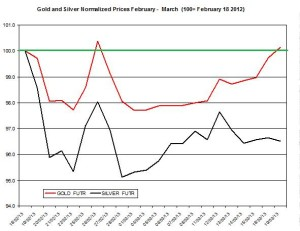 Gold & silver outlook 2013  March 20