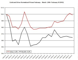 Gold & silver outlook 2013  March 21