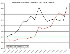Gold &amp; silver outlook 2013  March 22