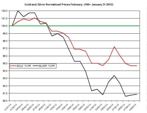 Gold & silver outlook 2013  March 5