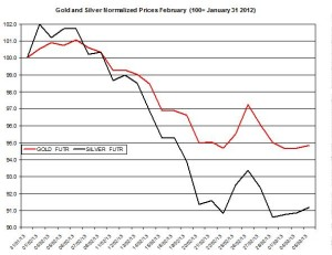 Gold & silver outlook 2013  March 6