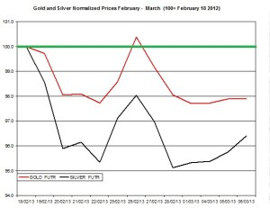 Gold & silver outlook 2013  March 7