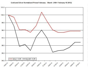 Gold & silver outlook 2013  March 8