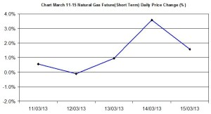 Natural Gas chart - percent change  March 11-15 2013
