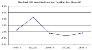Natural Gas chart - percent change  March 18-22 2013