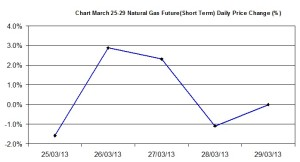 Natural Gas chart - percent change  March 25-29 2013