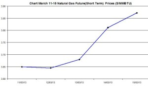 Natural Gas price  chart -  March 11-15  2013