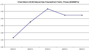 Natural Gas price  chart -  March 25-29  2013