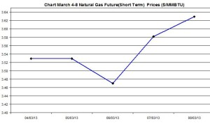 Natural Gas price  chart -  March 4-8  2013