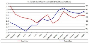 Price of Coal and Natural Gas