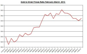Ratio Gold & silver prices 2013  March 12