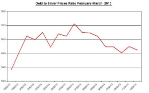 Ratio Gold & silver prices 2013  March 13