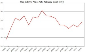 Ratio Gold & silver prices 2013  March 14