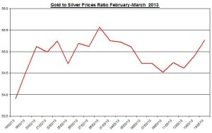 Ratio Gold & silver prices 2013  March 15