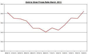 Ratio Gold & silver prices 2013  March 19