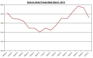 Ratio Gold & silver prices 2013  March 22