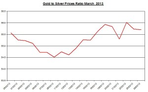 Ratio Gold & silver prices 2013  March 27