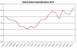 Ratio Gold & silver prices 2013  March 28