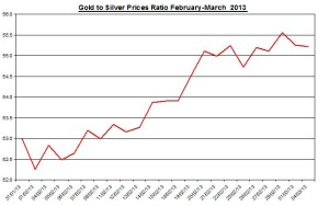 Ratio Gold & silver prices 2013  March 5