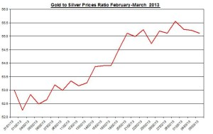 Ratio Gold & silver prices 2013  March 6