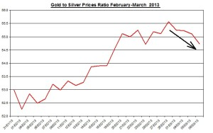 Ratio Gold & silver prices 2013  March 7