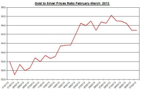 Ratio Gold &amp; silver prices 2013  March 8