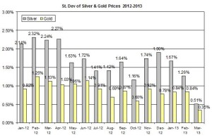 Standard deviation Gold & silver 2012  March 20