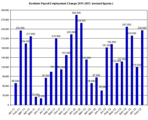 U.S. Nonfarm payroll employment up to 2013  March 8