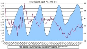 natural gas prices March 2013
