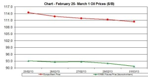 oil WTI BRENT chart - February  25 - March 1 2013