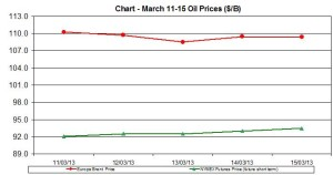 oil WTI BRENT chart -  March 11-15 2013