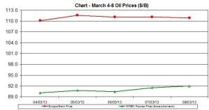 oil WTI BRENT chart -  March 4-8 2013