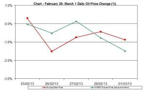 oil chart WTI Brent - percent change February  25 - March 1 2013
