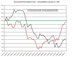 oil forecast Brent and WTI spot rates  April 1-5   2013