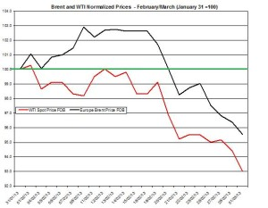 oil forecast Brent and WTI spot rates  March 4-8 2013
