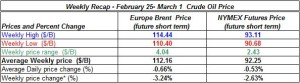 table oil prices - February  25 - March 1  2013