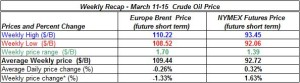 table oil prices -  March  11-15  2013