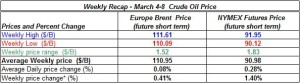 table oil prices -  March 4-8  2013