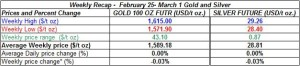 table weekly gold and silver February  25 - March 1  2013