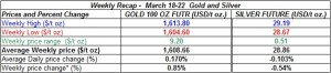 table weekly gold and silver  March 18-22 2013