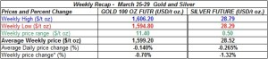 table weekly gold and silver  March 25-29  2013