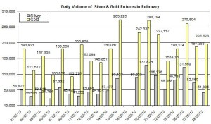 volume Gold & silver prices 2013  March 1