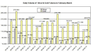 volume Gold & silver prices 2013  March 19
