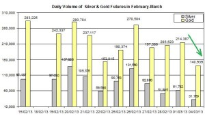 volume Gold & silver prices 2013  March 5