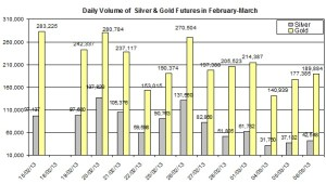 volume Gold & silver prices 2013  March 7