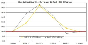 weekly precious metals chart February  25 - March 1  2013