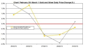 weekly precious metals chart  February   25 - March 1  2013 percent change